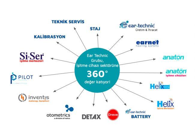 eartechnic_360_derece_hizmet